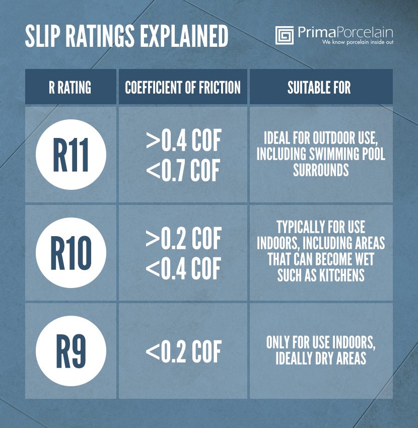 Tile Slip Ratings Explained